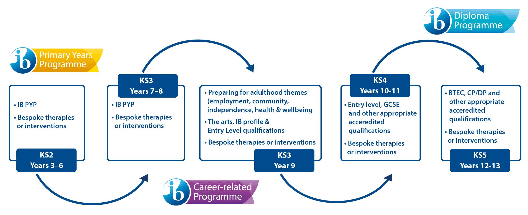 The IB curriculum model diagram